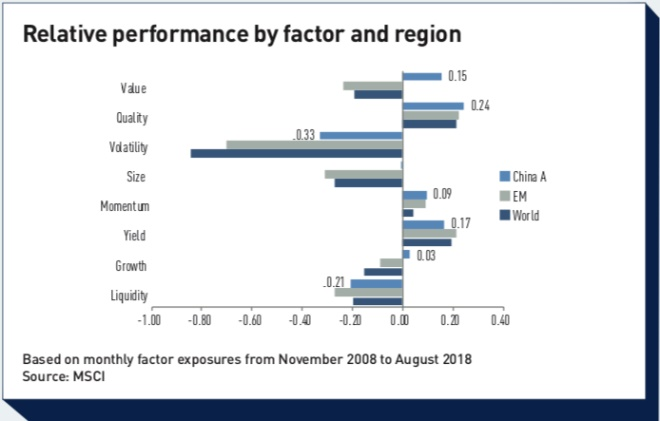 relative performance by factor and region