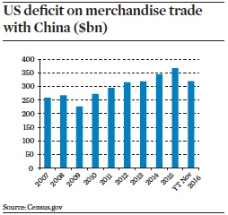 us deficit on merchandise trade with china