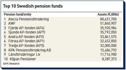 top 10 swedish pension funds