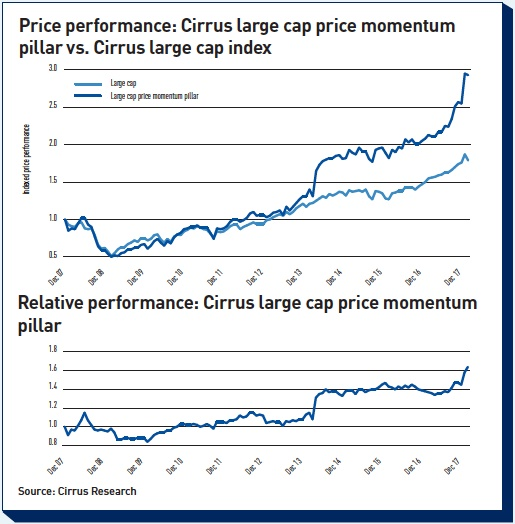 price performance