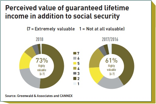 perceived value of guaranteed lifetime income in addition to social security