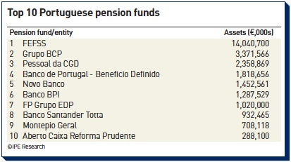top 10 portuguese pension funds