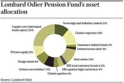 lombard odier pension funds asset allocation