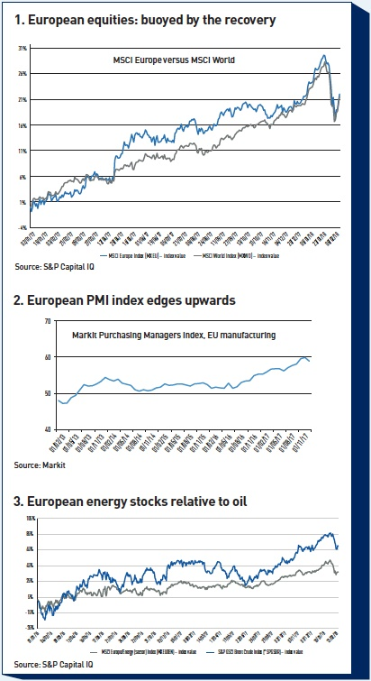 european equities