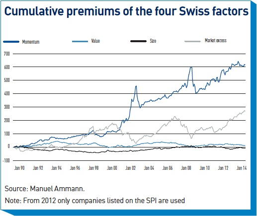 cumulative premiums of the four swiss factors