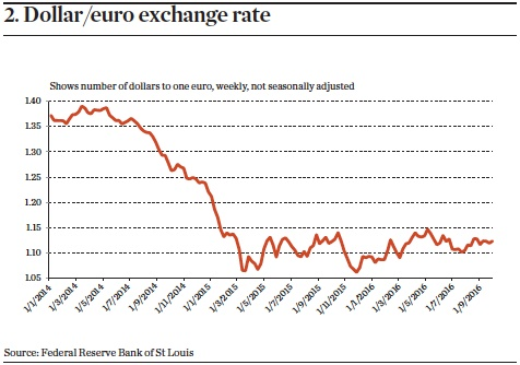 Dollar/euro exchange rate