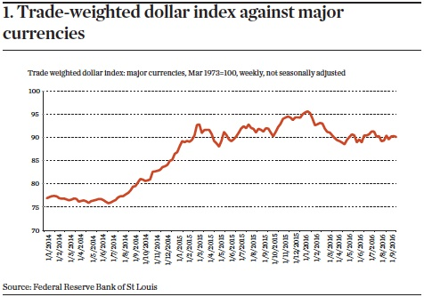 Trade-weighted dollar index against major currencies