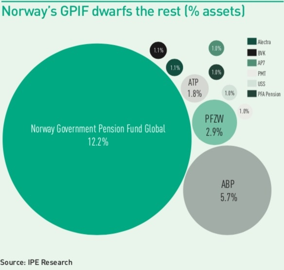 norways gpif dwarfs the rest