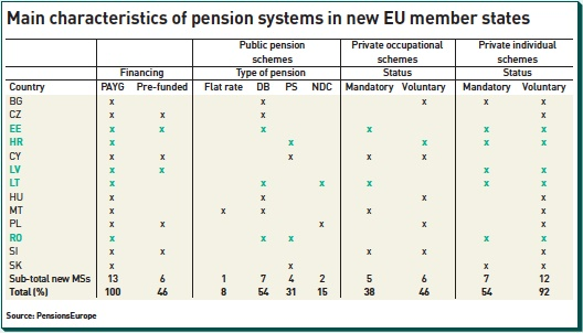 main characteristics of pension systems in new eu member states