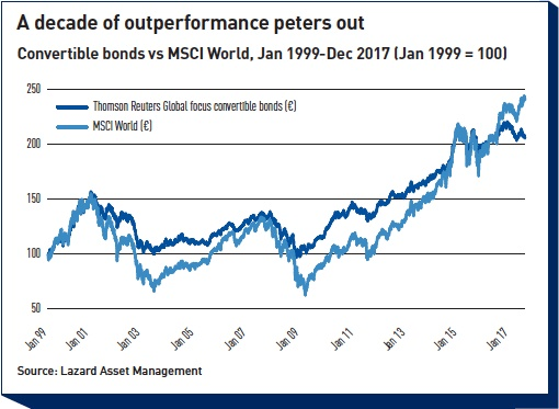 a decade of outperformance peters out
