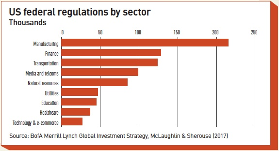 us federal regulations by sector