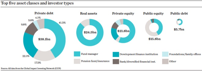 top five asset classes and investor types