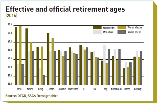 effective and official retirement ages