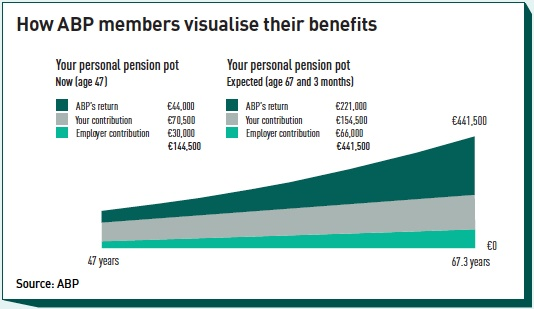 how abp members visualise their benefits