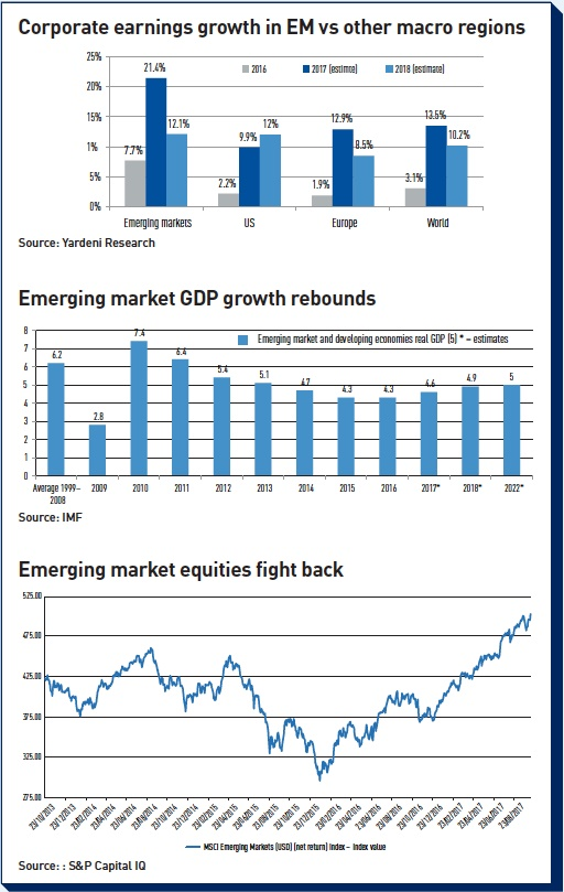 corporate earnings growth in em vs other macro regions