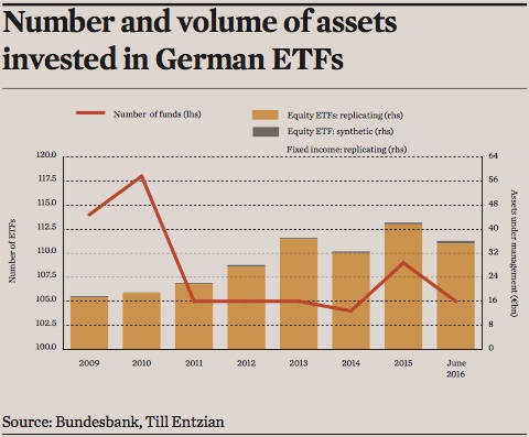 number and volume of assets invested in german etfs