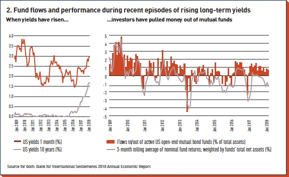 fund flows and performance