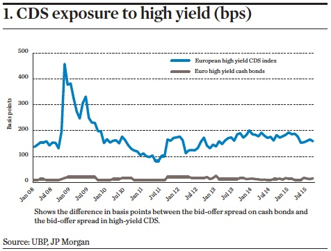 CDS exposure to high yield (bps)
