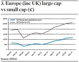 Europe (inc UK) large cap  vs small cap