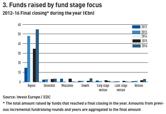 funds raised by fund stage focus 2