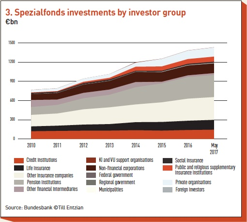 spezialfonds investments by investor group