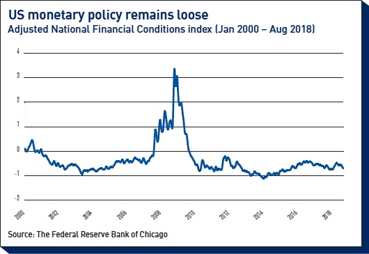 us monetary policy remains loose