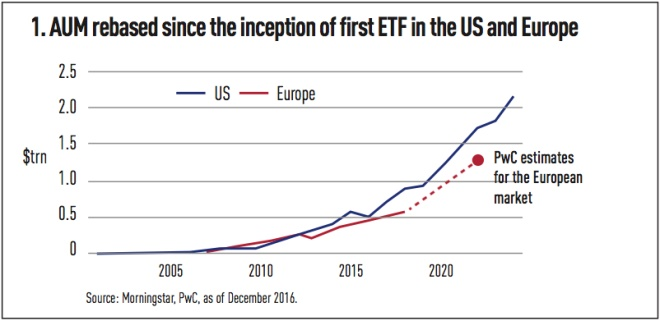 aum rebased since the inception of first etf in the us and europe