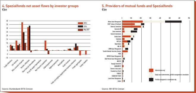 spezialfonds net asset flows by investor groups