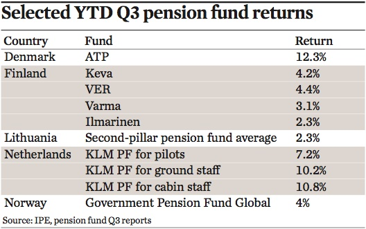 pension fund performance