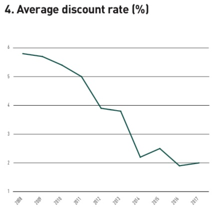average discount rate