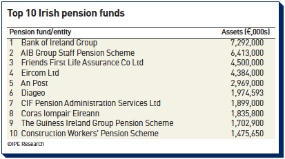 top 10 irish pension funds