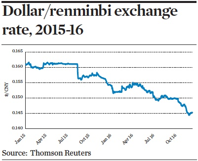 dollar renminbi exchange rate 2015 16