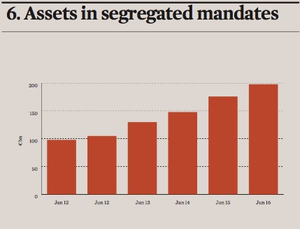 assets in segregated mandates
