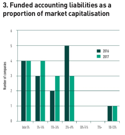 funded accounting liabilities as a proportion of market capitalisation