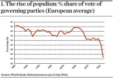 The rise of populism: % share of vote of governing parties (European average)
