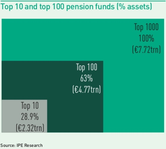 top 10 and top 100 pension funds