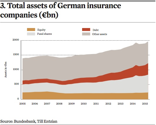 total assets of german insurance companies