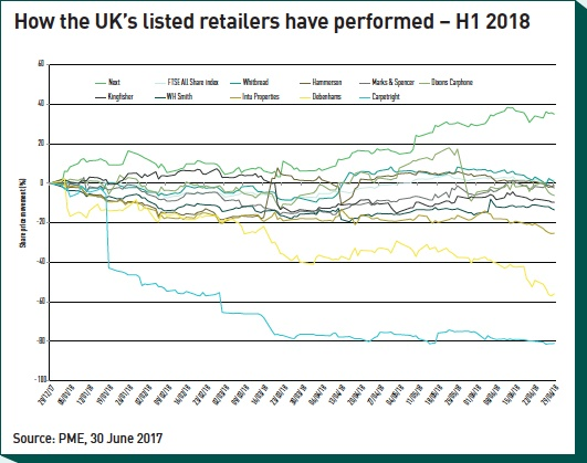 how the uks listed retailers have performed