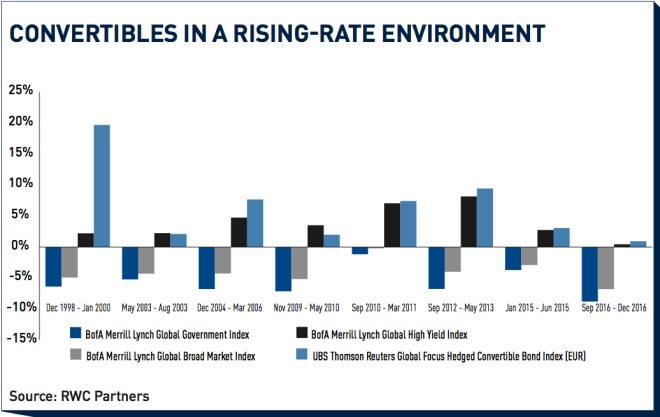 convertibles in a rising rate environment