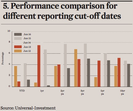 performance comparison for different reporting cut off dates