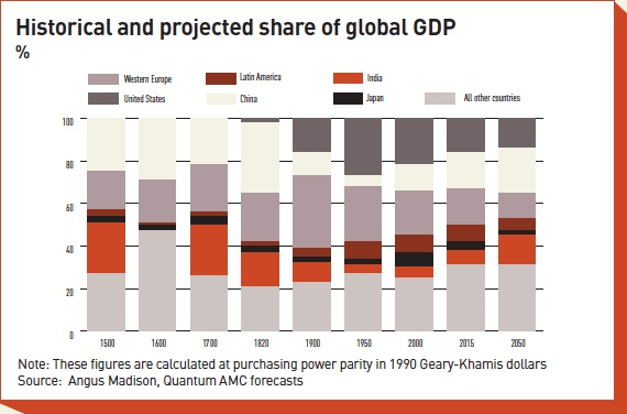 historical and projected share of global gdp