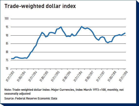 trade weighted dollar index