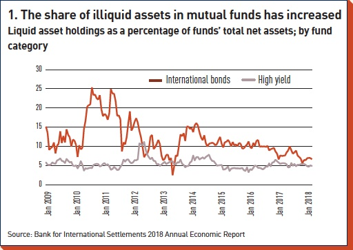 the share of illiquid assets in mutual funds has increased
