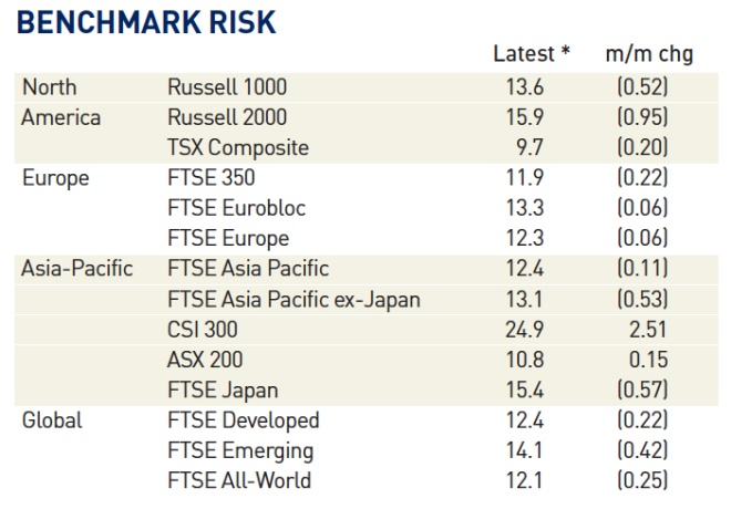 benchmark risk
