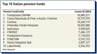 top 10 italian pension funds