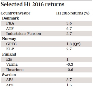 Selected H1 2016 returns