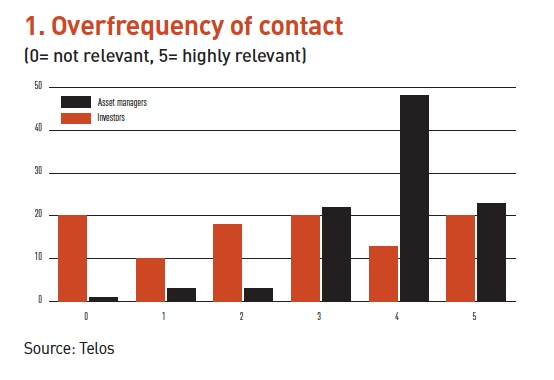 overfrequency of contact