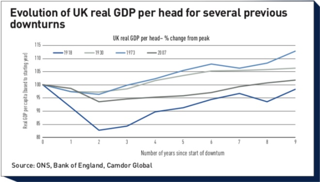 evolution of uk real gdp per head for several previous downturns