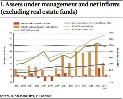 assets under management and net inflows