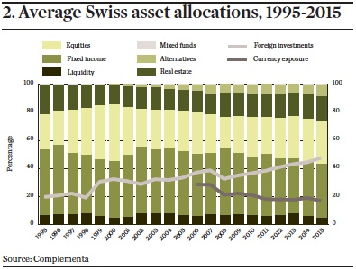 Average Swiss asset allocations, 1995-2015